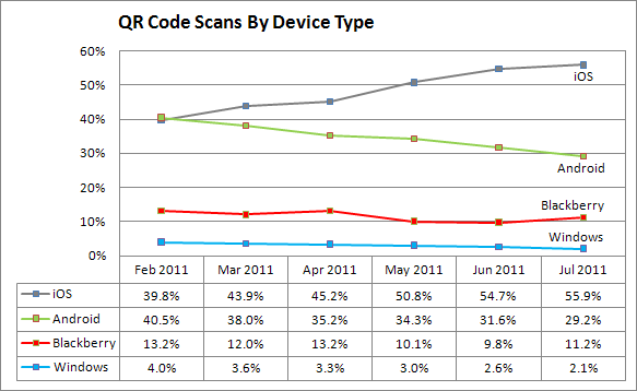 QR Code Scans By Device Type