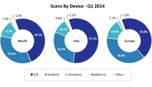 QR Code Scan By Device Q1 2014